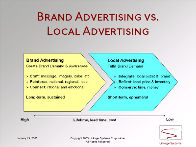 Brand Advertising vs. Local Advertising
